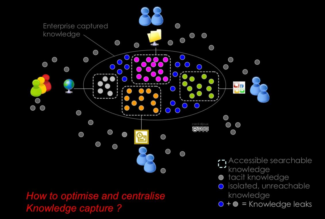 How Enterprise 20 Fosters Knowledge Capture Hypertextual Intranet Network Diagram Photo Album Diagrams