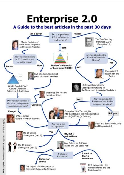 Must read Enterprise 2.0 articles