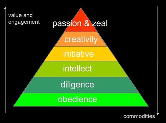 gary hamel pyramid