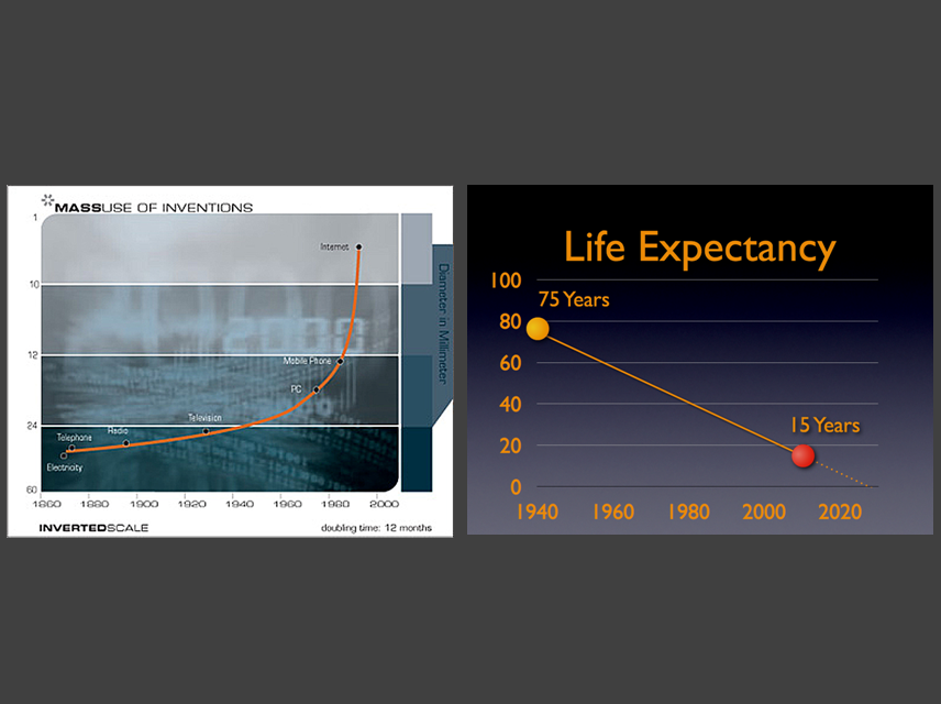 massive use vs life expectancy